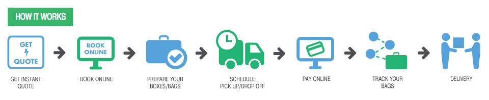 Cheap Fast & Reliable Courier, Cargo, Parcel, Shipping & Logistics Service For {australia} From {delhi}